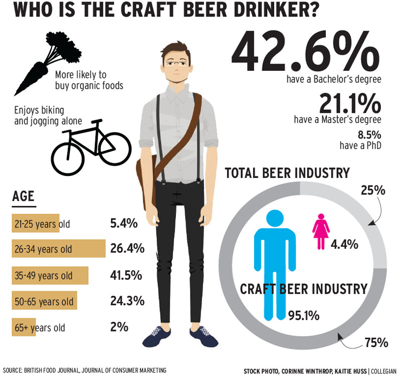 craft drinkers